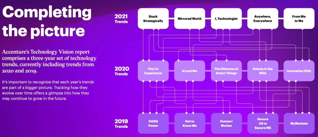 Accenture TechVision 2019 - 2021
