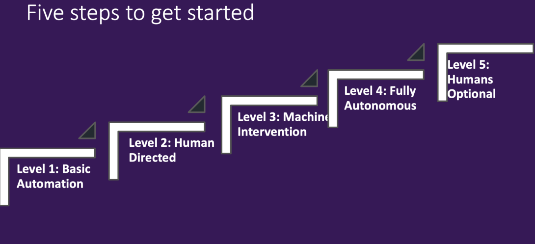 Trends: Moving from RPA to Intelligent Autonomous Applications