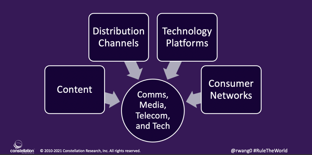 Four Forces Driving Telecom Convergence