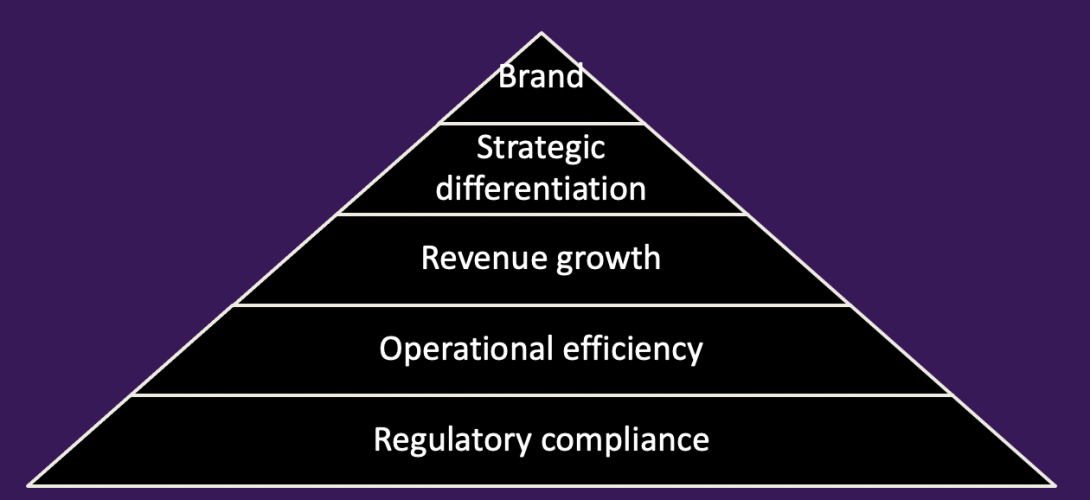 The Business Hierarchy of Needs