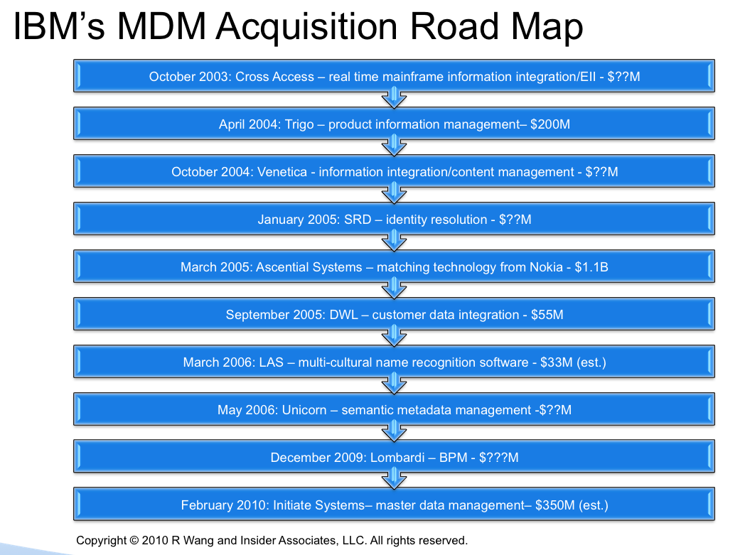 IBM's MDM Acquisition Roadmap